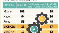 L\'outlet di Bottega Veneta a Vicenza tra i campioni nazionali di ...
