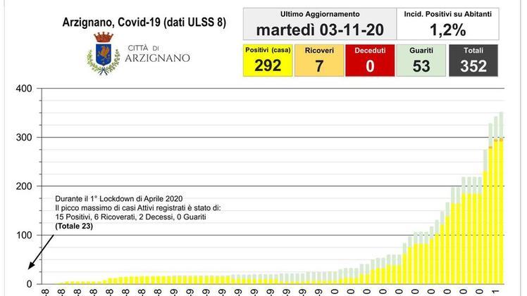 Il Sindaco Bevilacqua Positiva Al Covid A Arzignano Rt A 1 2